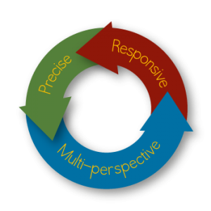 Analytic-OR is Responsive, Precise and Multi-Perspective.
