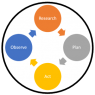 The Research - Plan - Act - Observe cycle for success in online advertising