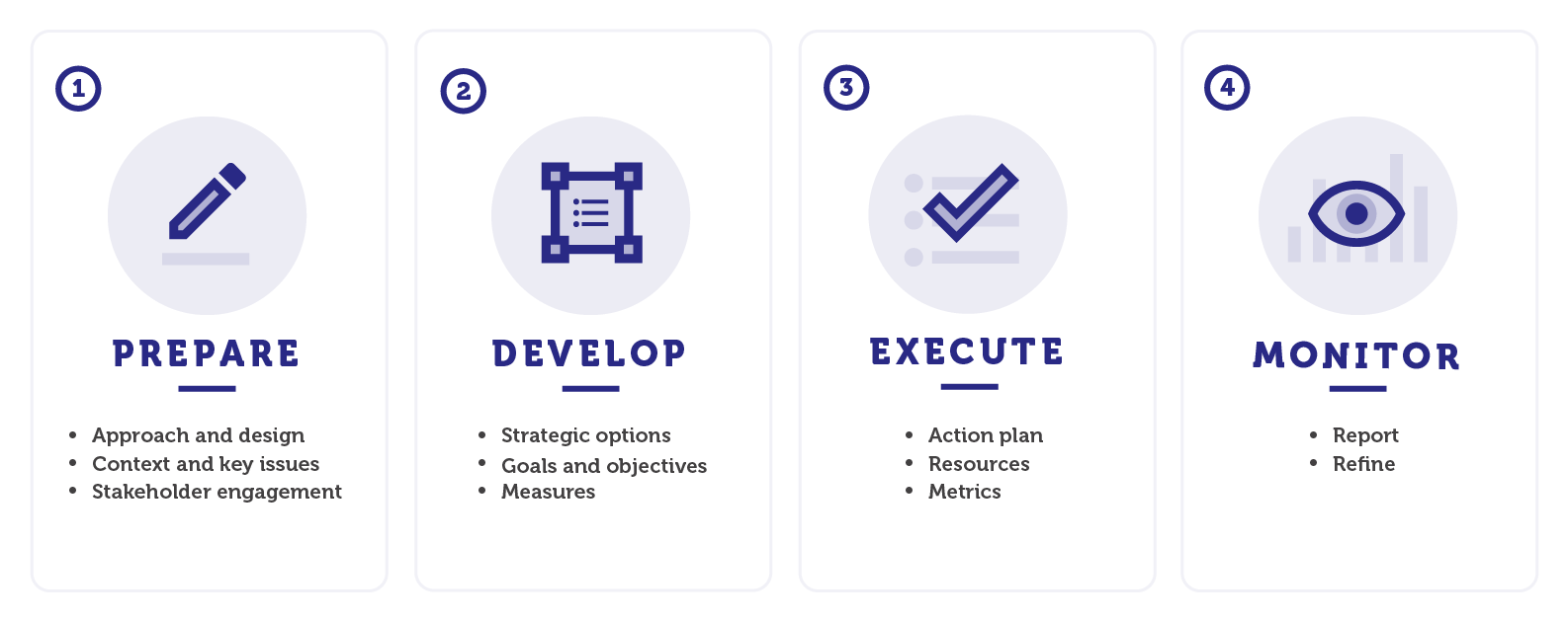 The four phases of strategic planning: prepare, develop, execute and monitor
